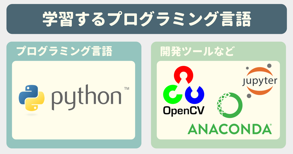 【Udemy感想】Pythonで学ぶ!OpenCVでの画像処理入門で学ぶプログラミング言語