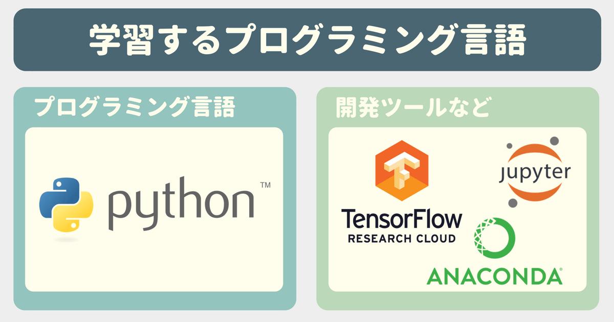 【Udemy感想】4日で体験! TensorFlow x Python 3 で学ぶディープラーニング入門で学習するプログラミング言語