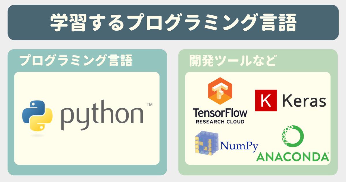 【Udemy感想】画像判定AI自作にチャレンジ!TensorFlow・Keras・Pythonで作る機械学習アプリケーション開発入門で学習するプログラミング言語